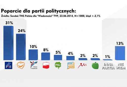 tns-polska-nczas-tvp-info